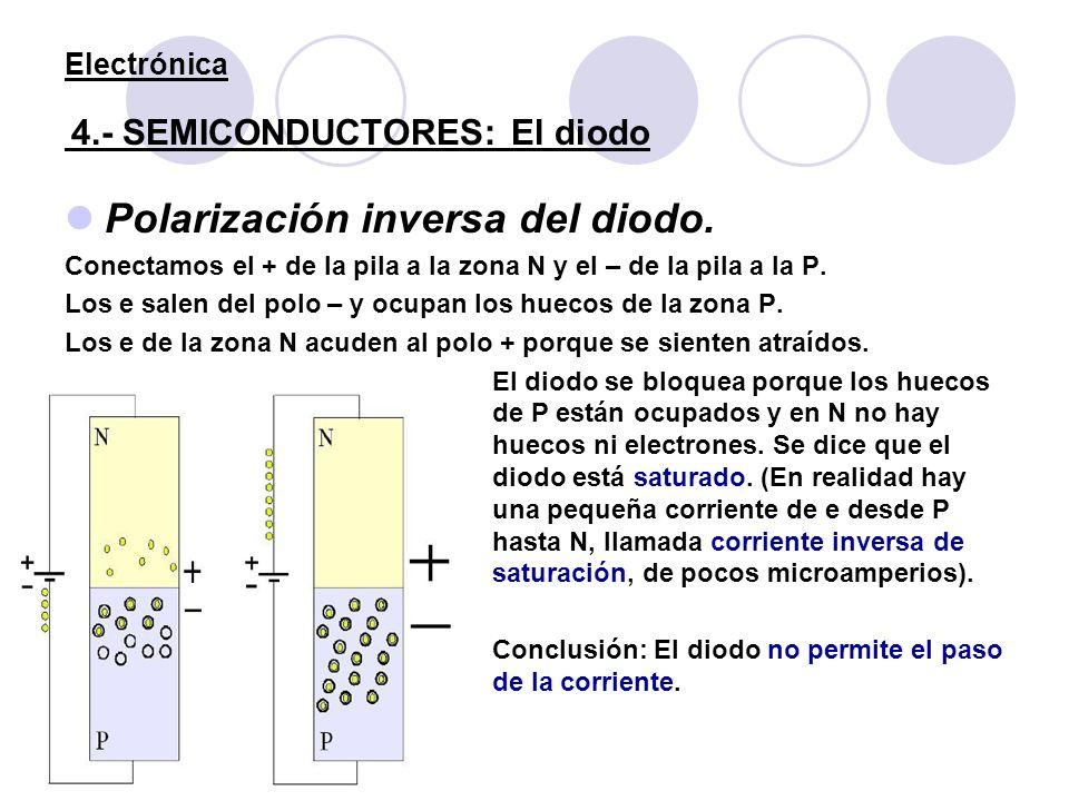 Electrónica 4.- SEMICONDUCTORES: El diodo Polarización inversa del diodo. Conectamos el + de la pila a la zona N y el – de la pila a la P. Los e salen
