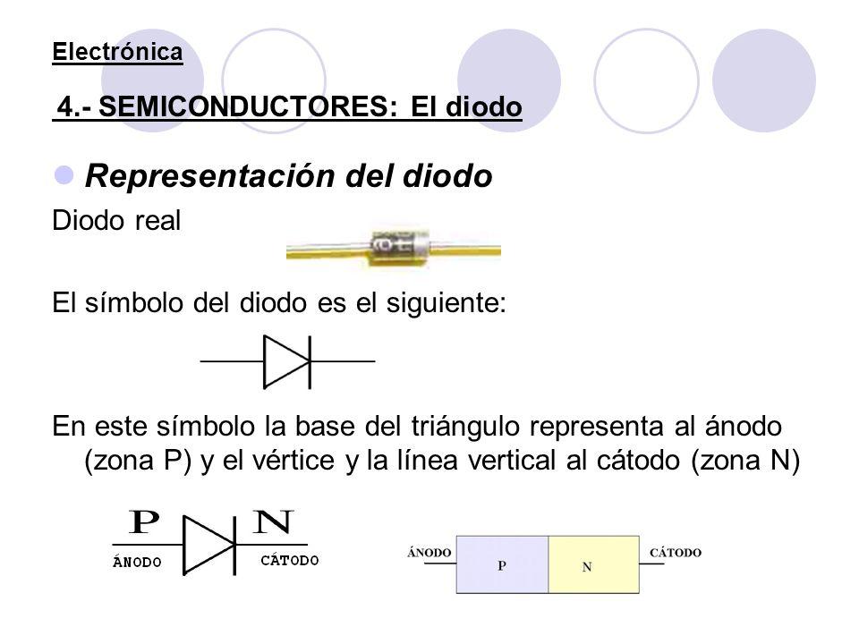 Electrónica 4.- SEMICONDUCTORES: El diodo Representación del diodo Diodo real El símbolo del diodo es el siguiente: En este símbolo la base del triáng