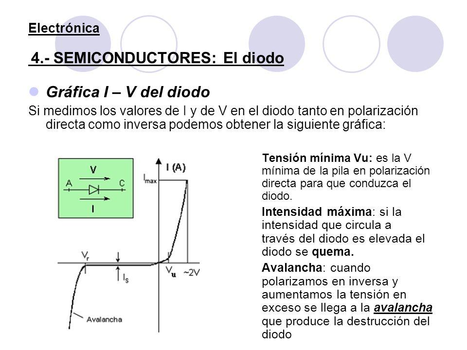 Electrónica 4.- SEMICONDUCTORES: El diodo Gráfica I – V del diodo Si medimos los valores de I y de V en el diodo tanto en polarización directa como in