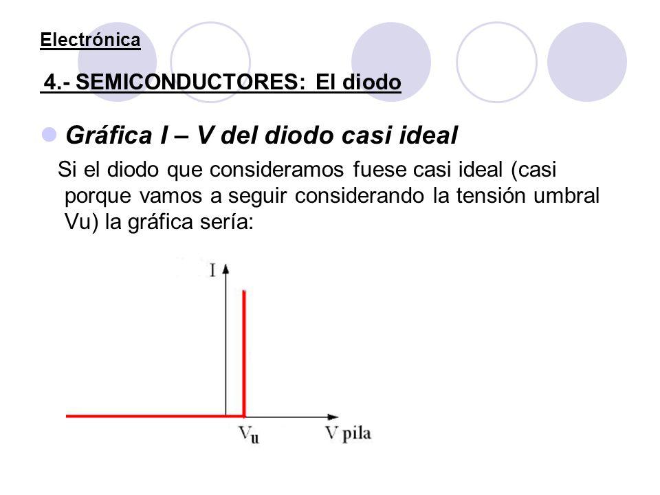 Electrónica 4.- SEMICONDUCTORES: El diodo Gráfica I – V del diodo casi ideal Si el diodo que consideramos fuese casi ideal (casi porque vamos a seguir