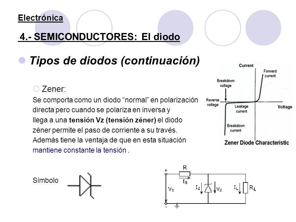 Electrónica 4.- SEMICONDUCTORES: El diodo Tipos de diodos (continuación) Zener: Se comporta como un diodo normal en polarización directa pero cuando s