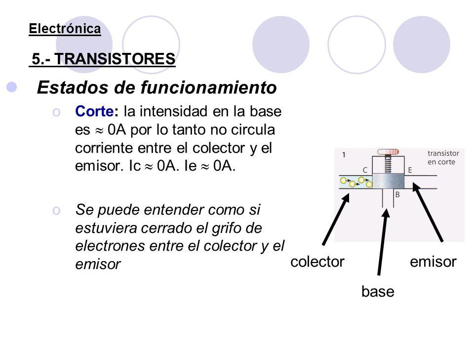 Electrónica 5.- TRANSISTORES Estados de funcionamiento oCorte: la intensidad en la base es 0A por lo tanto no circula corriente entre el colector y el