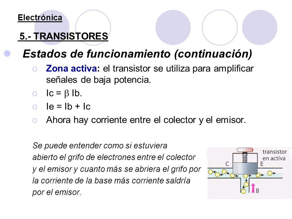 Electrónica 5.- TRANSISTORES Estados de funcionamiento (continuación) oZona activa: el transistor se utiliza para amplificar señales de baja potencia.