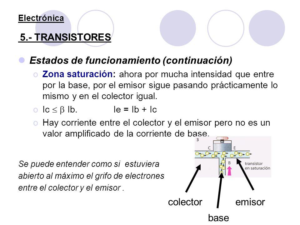 Electrónica 5.- TRANSISTORES Estados de funcionamiento (continuación) oZona saturación: ahora por mucha intensidad que entre por la base, por el emiso
