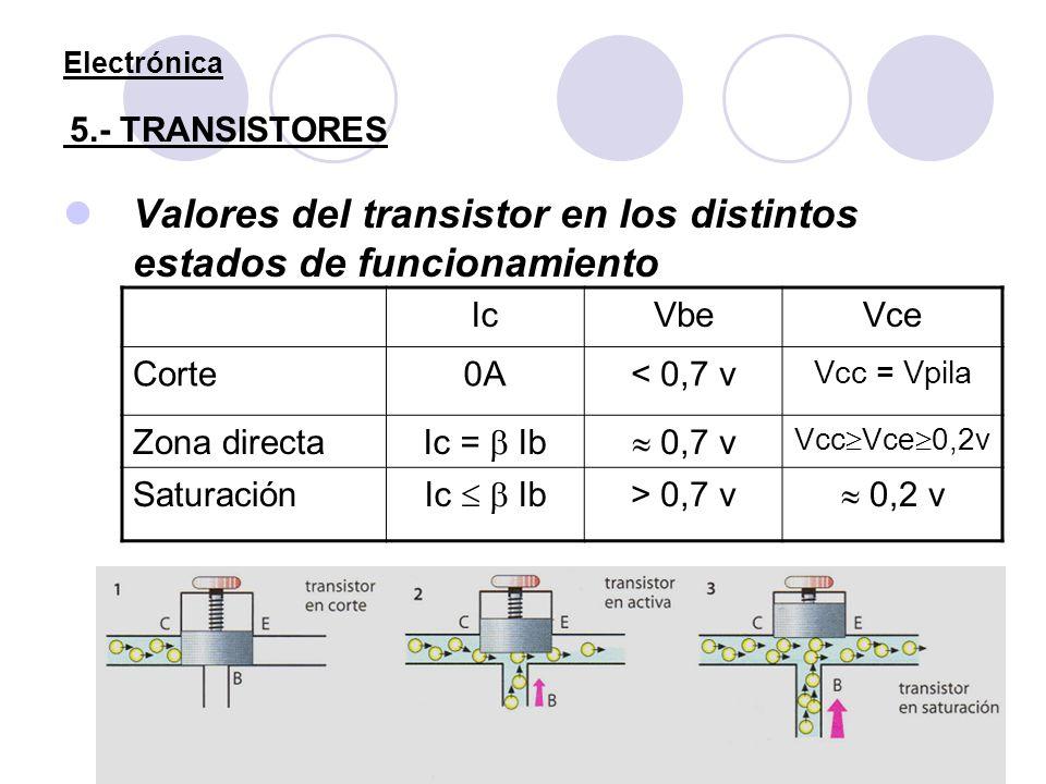 Electrónica 5.- TRANSISTORES Valores del transistor en los distintos estados de funcionamiento IcVbeVce Corte0A< 0,7 v Vcc = Vpila Zona directa Ic = I