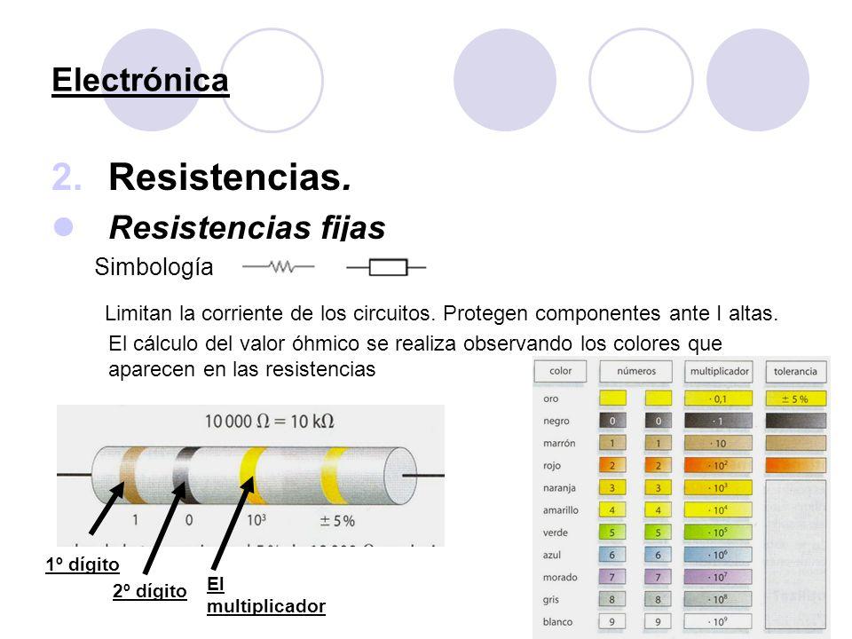 Electrónica 2.Resistencias. Resistencias fijas Simbología Limitan la corriente de los circuitos. Protegen componentes ante I altas. El cálculo del val
