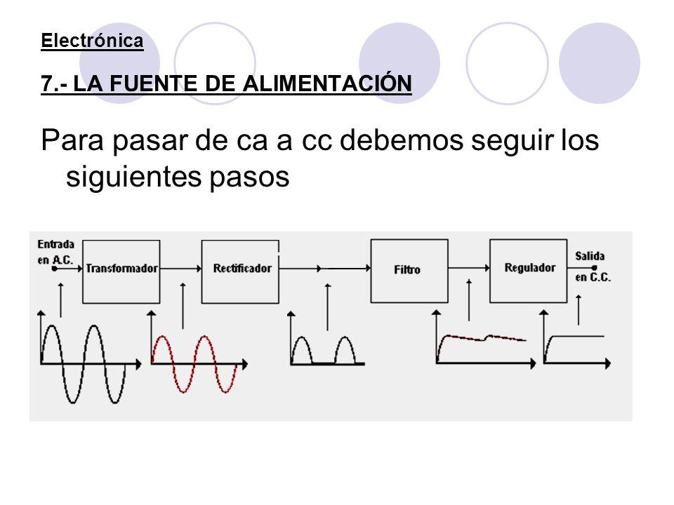 Electrónica 7.- LA FUENTE DE ALIMENTACIÓN Para pasar de ca a cc debemos seguir los siguientes pasos