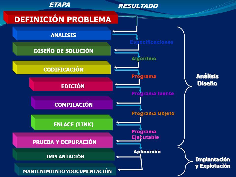 ANALISIS DISEÑO DE SOLUCIÓN CODIFICACIÓN EDICIÓN COMPILACIÓN ENLACE (LINK) PRUEBA Y DEPURACIÓN IMPLANTACIÓN DEFINICIÓN PROBLEMA Especificaciones Algor
