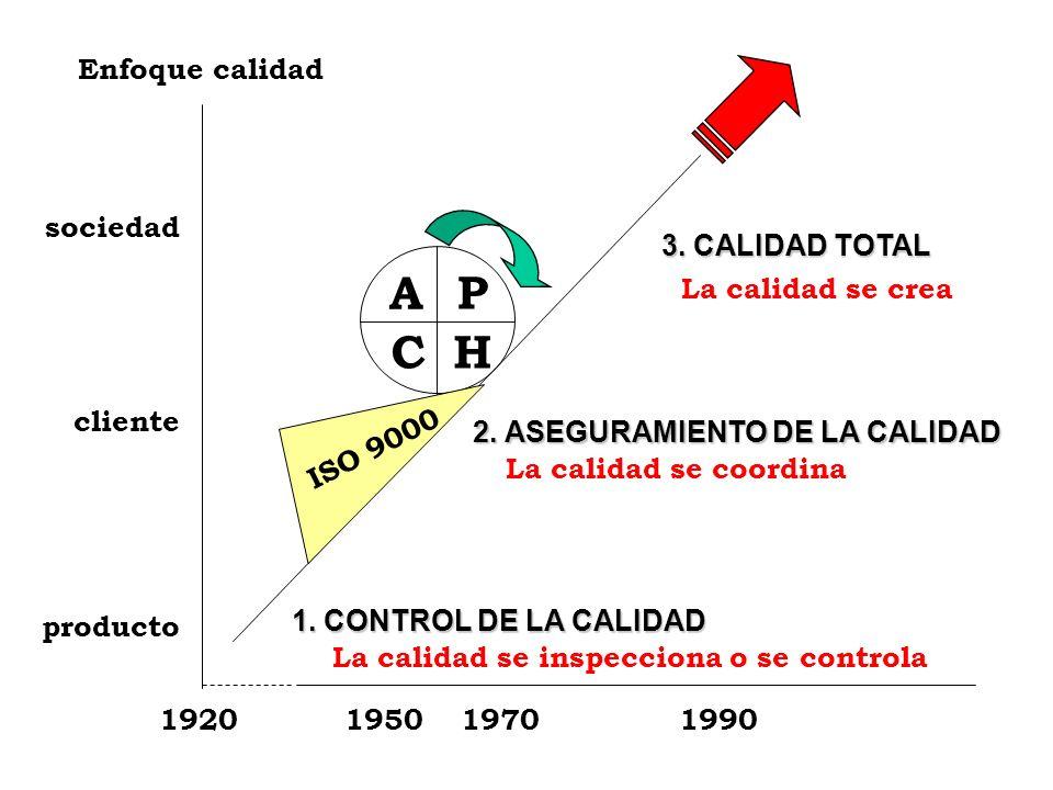 CICLO DE LA MEJORA CONTINUA P LANEAR H ACER A CTUAR A P H C definir metas definir métodos capacitar primero ejecutar después de forma: correctiva prev