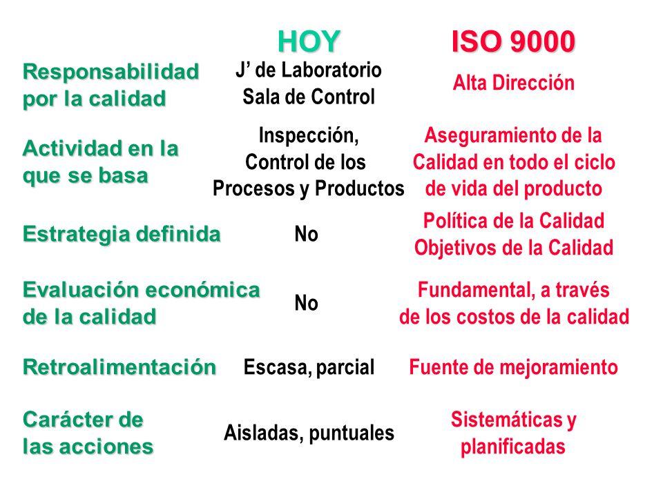 1. CONTROL DE LA CALIDAD producto 2. ASEGURAMIENTO DE LA CALIDAD cliente 3. CALIDAD TOTAL sociedad Enfoque calidad 1920195019701990 La calidad se insp