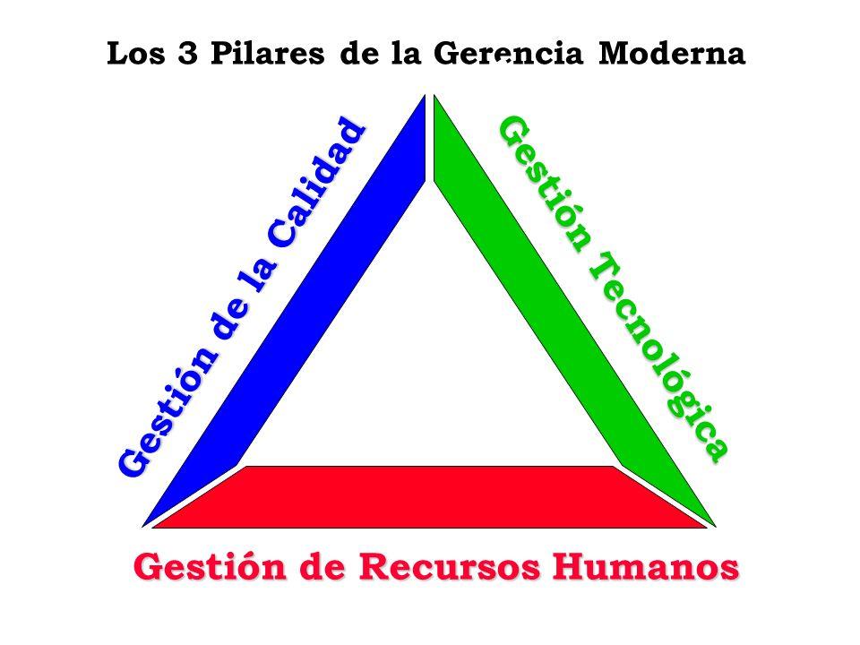 Los 3 Pilares de la Gerencia Moderna Gestión Tecnológica Gestión de Recursos Humanos Gestión de la Calidad