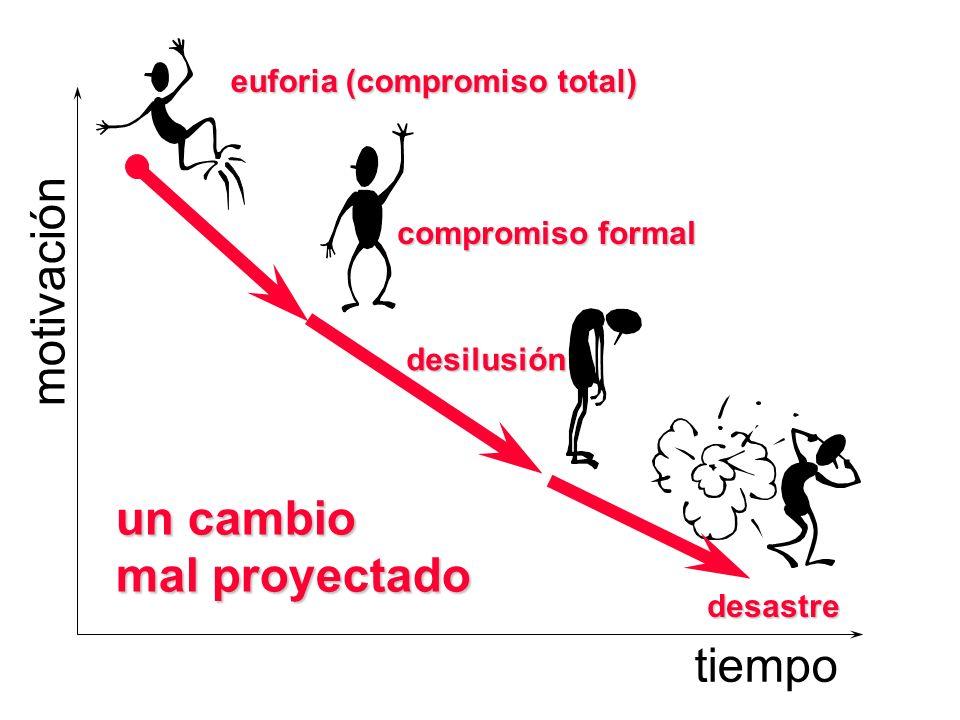 Control de la Dirección AUTOCRATICO Estilo AUTOCRATICO de dirección, desde arriba la empresa se dirige desde arriba donde se toma la gran mayoría de l