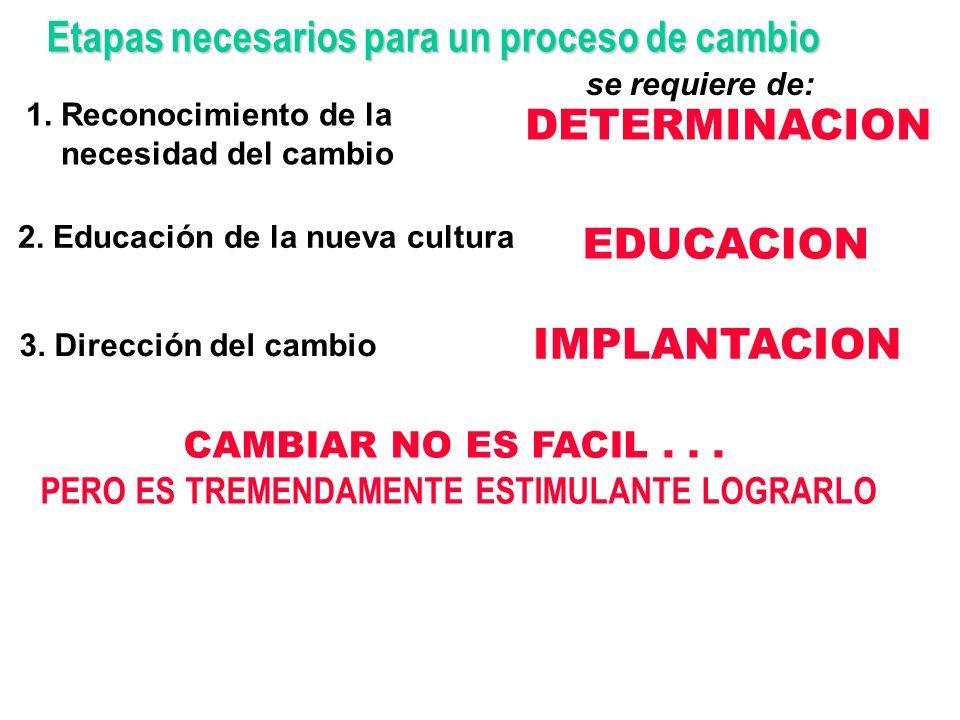Elementos necesarios para un proceso de cambio PUESTA EN MARCHA del proceso de cambio CONVENCIMIENTO y MOTIVACION a la acción INTEGRACION DE LAS ORG.