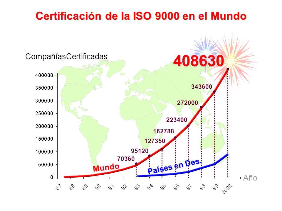 ¿ Por qué las organizaciones implantan un SGC según la ISO 9000? Porque sus clientes lo exigen Para trabajar con calidad y excelencia Para obtener mej