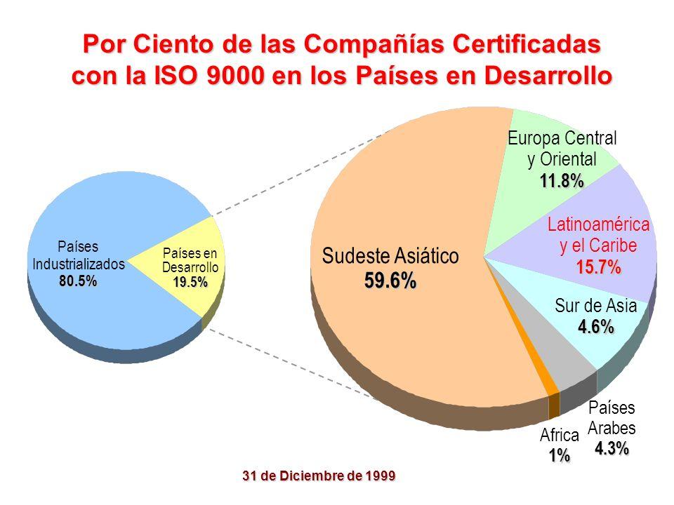 CompañíasCertificadas Año Mundo 408630 70360 95120 127350 162788 223400 Países en Des. Certificación de la ISO 9000 en el Mundo 272000 343600