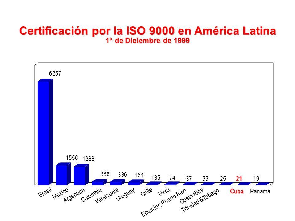 Países con la Mayor Tasa de Implantación de la ISO 9000 (Diciembre de 1999) RUUSAAlemania Italia Francia Holanda Japón China Sudcorea Canadá 63700 302