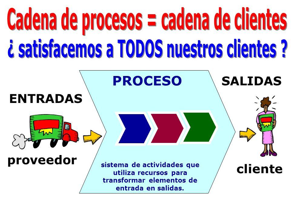 PROCESO sistema de actividades que utiliza recursos para transformar elementos de entrada en salidas. ENTRADAS SALIDAS proveedor cliente