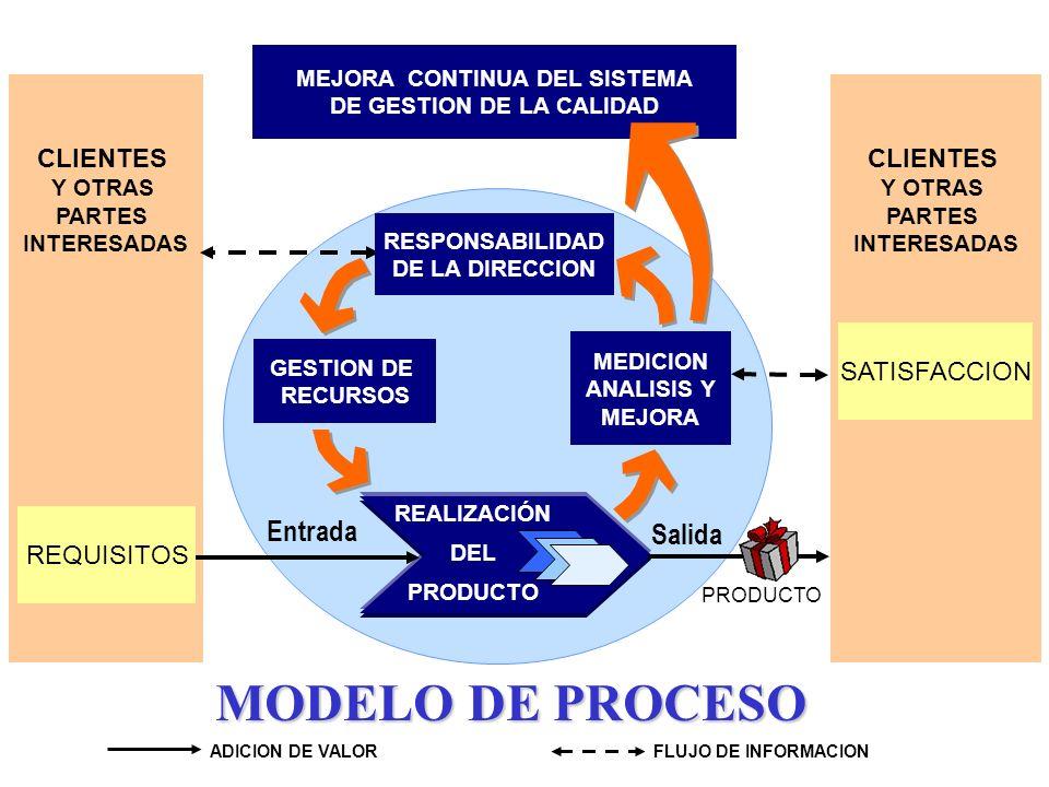 Una ventaja del enfoque de proceso es el permanente control que provee sobre la interfase entre los procesos individuales y el sistema de procesos int