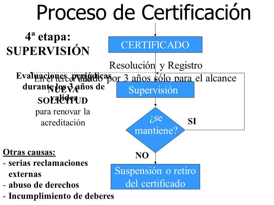 Auditoría de Certificación Informe de evaluación Proceso de Certificación Evaluación del sistema ¿NC? Acciones correctivas SI 3 meses para solucionar
