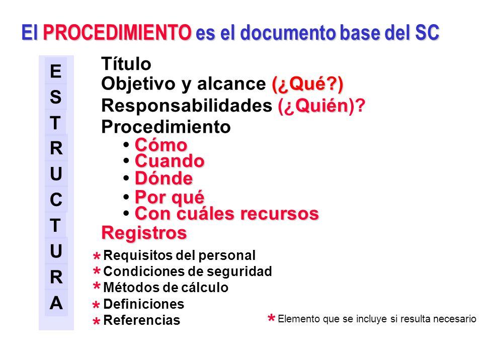 Jerarquía típica de la documentación del Sistema de la Calidad (ISO 10013) Documentos de trabajo (Instrucciones, registros, formatos especificaciones,