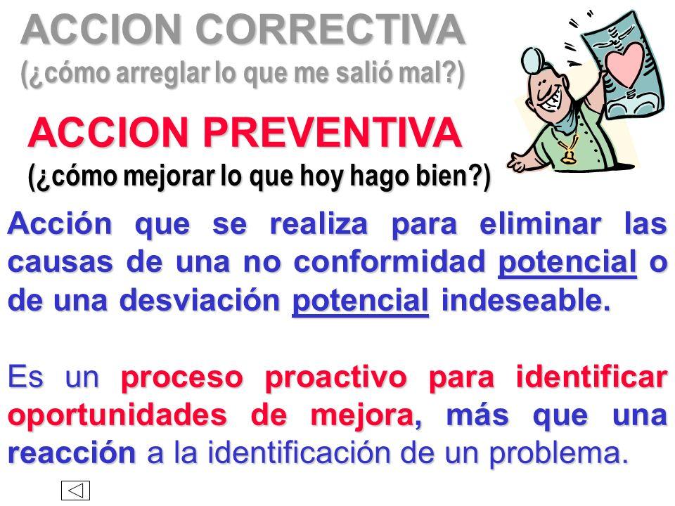 ACCION CORRECTIVA (¿cómo arreglar lo que me salió mal?) Acción que se realiza para eliminar las causas de una no conformidad existente o de una desvia