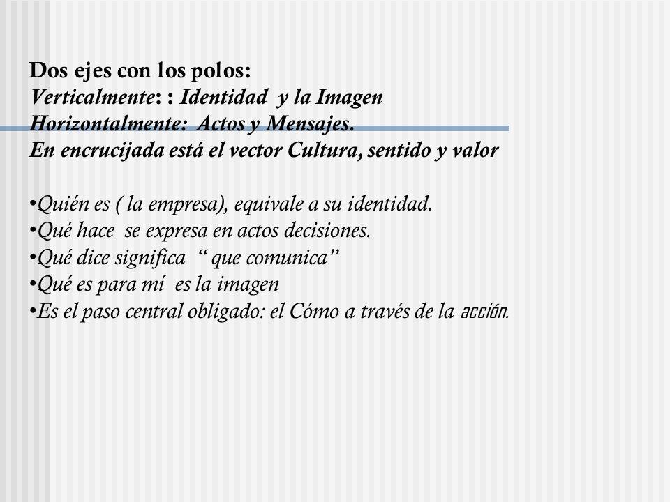 Dos ejes con los polos: Verticalmente : : Identidad y la Imagen Horizontalmente: Actos y Mensajes. En encrucijada está el vector Cultura, sentido y va