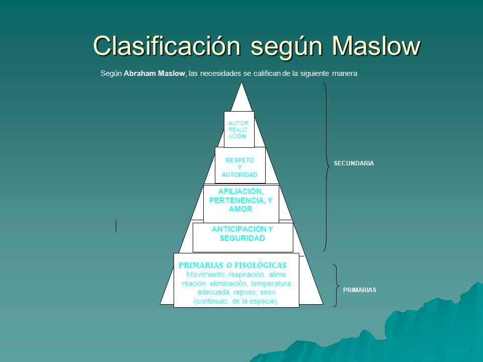 Clasificación según Maslow Clasificación según Maslow PRIMARIAS O FISOLÓGICAS Movimiento, respiración, alime ntación, eliminación, temperatura adecuad
