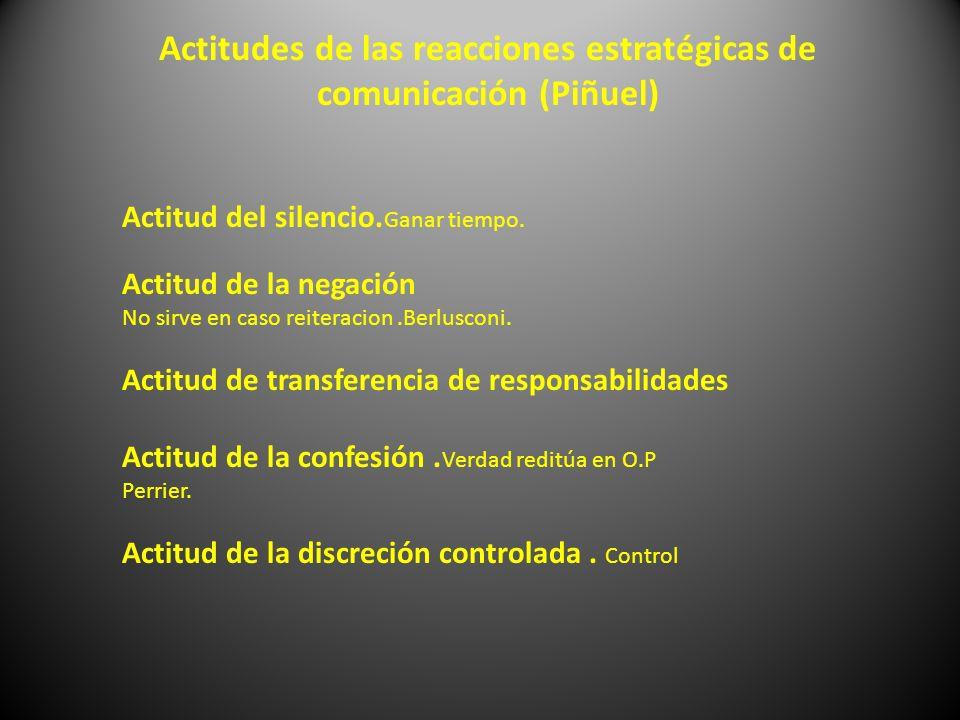 Actitudes de las reacciones estratégicas de comunicación (Piñuel) Actitud del silencio. Ganar tiempo. Actitud de la negación No sirve en caso reiterac