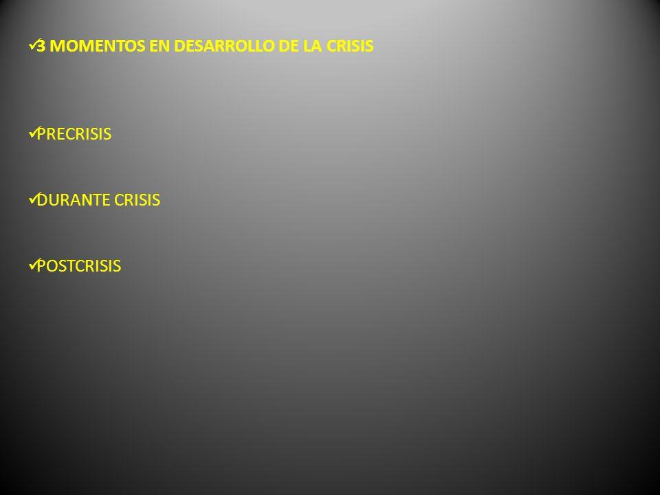 3 MOMENTOS EN DESARROLLO DE LA CRISIS PRECRISIS DURANTE CRISIS POSTCRISIS
