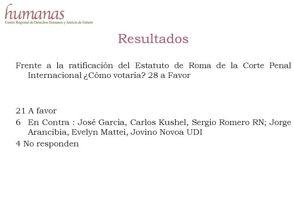 Resultados Frente a la ratificación del Estatuto de Roma de la Corte Penal Internacional ¿Cómo votaría.