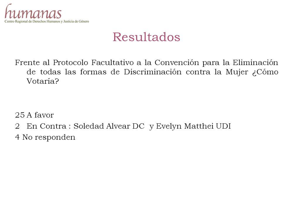 Resultados Frente al Protocolo Facultativo a la Convención para la Eliminación de todas las formas de Discriminación contra la Mujer ¿Cómo Votaría.