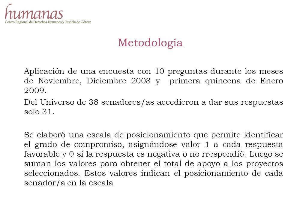 Metodología Aplicación de una encuesta con 10 preguntas durante los meses de Noviembre, Diciembre 2008 y primera quincena de Enero 2009.
