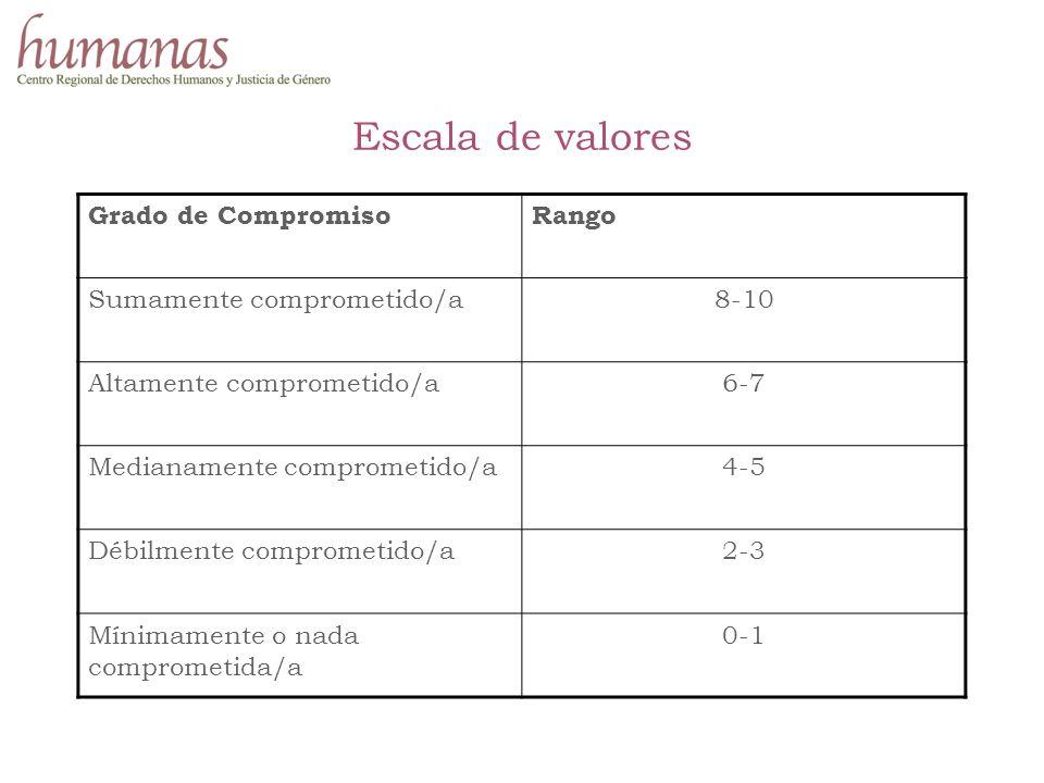 Escala de valores Grado de CompromisoRango Sumamente comprometido/a8-10 Altamente comprometido/a6-7 Medianamente comprometido/a4-5 Débilmente comprometido/a2-3 Mínimamente o nada comprometida/a 0-1