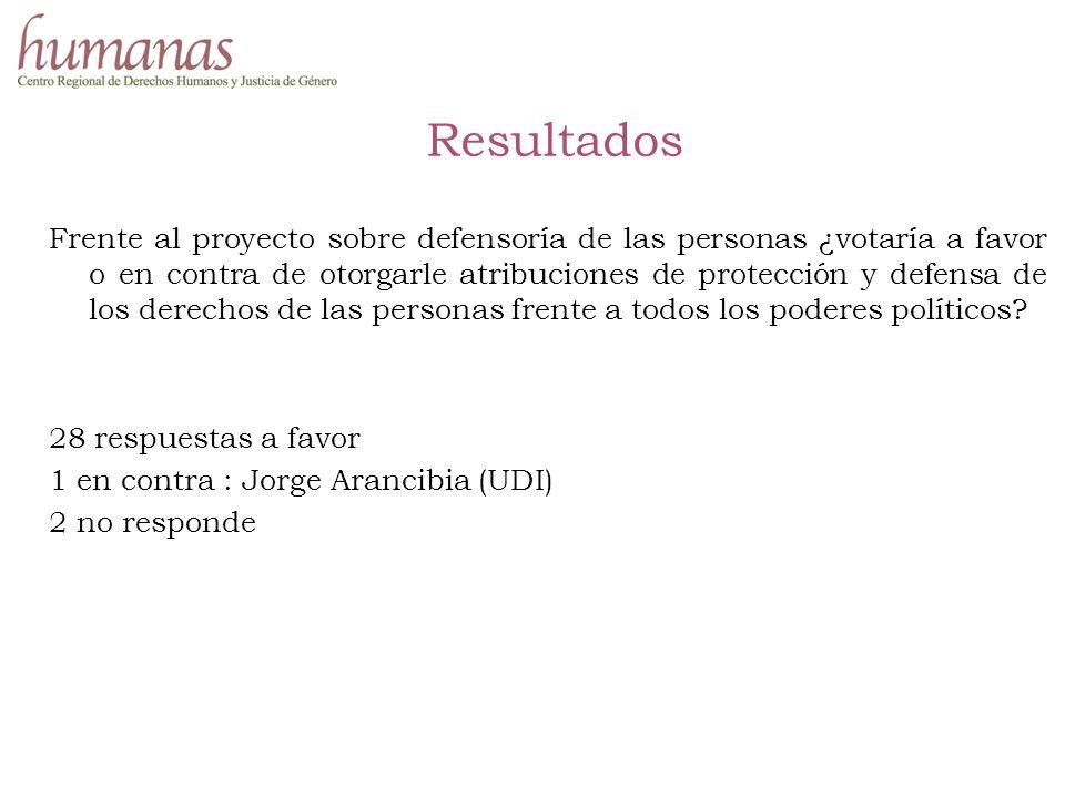Resultados Frente al proyecto sobre defensoría de las personas ¿votaría a favor o en contra de otorgarle atribuciones de protección y defensa de los derechos de las personas frente a todos los poderes políticos.