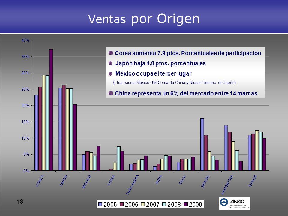 13 Ventas por Origen Corea aumenta 7.9 ptos. Porcentuales de participación Japón baja 4,9 ptos. porcentuales México ocupa el tercer lugar ( traspaso a