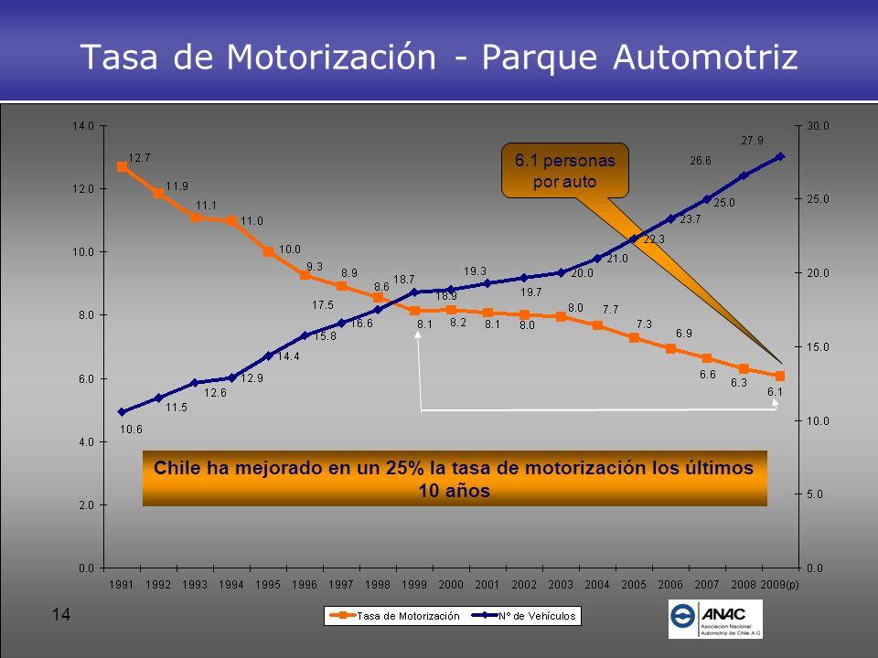 14 6.1 personas por auto Tasa de Motorización - Parque Automotriz Chile ha mejorado en un 25% la tasa de motorización los últimos 10 años