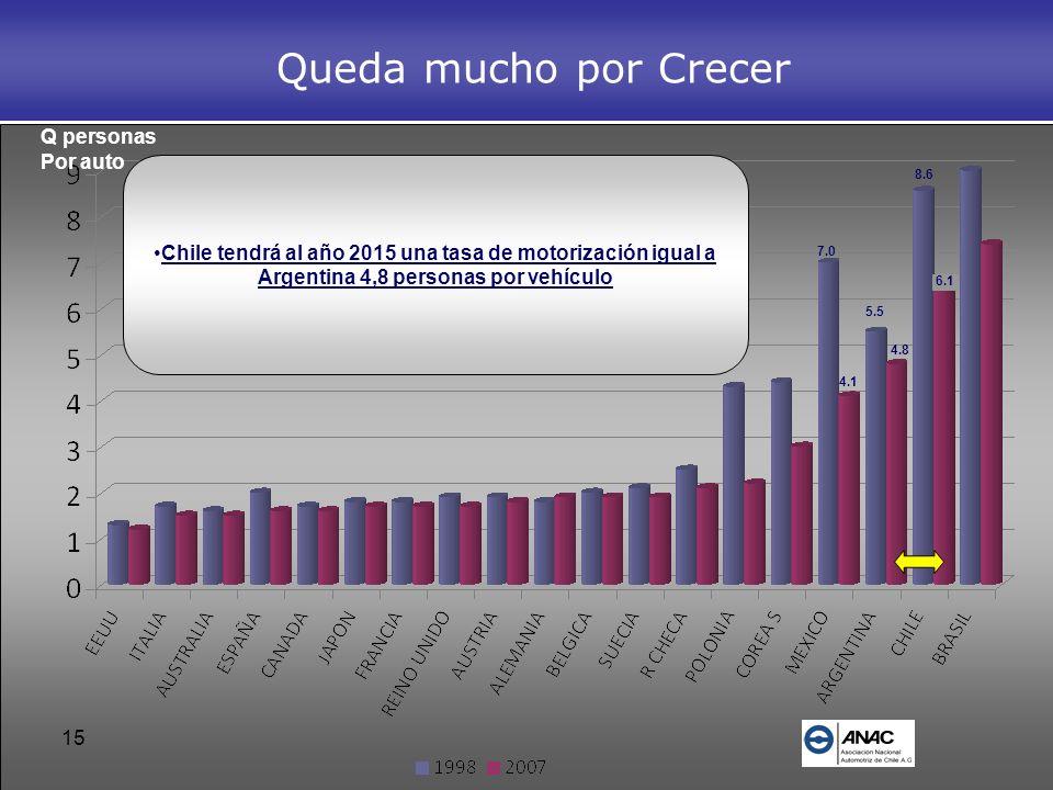 15 Queda mucho por Crecer Chile tendrá al año 2015 una tasa de motorización igual a Argentina 4,8 personas por vehículo Q personas Por auto 7.0 4.1 4.