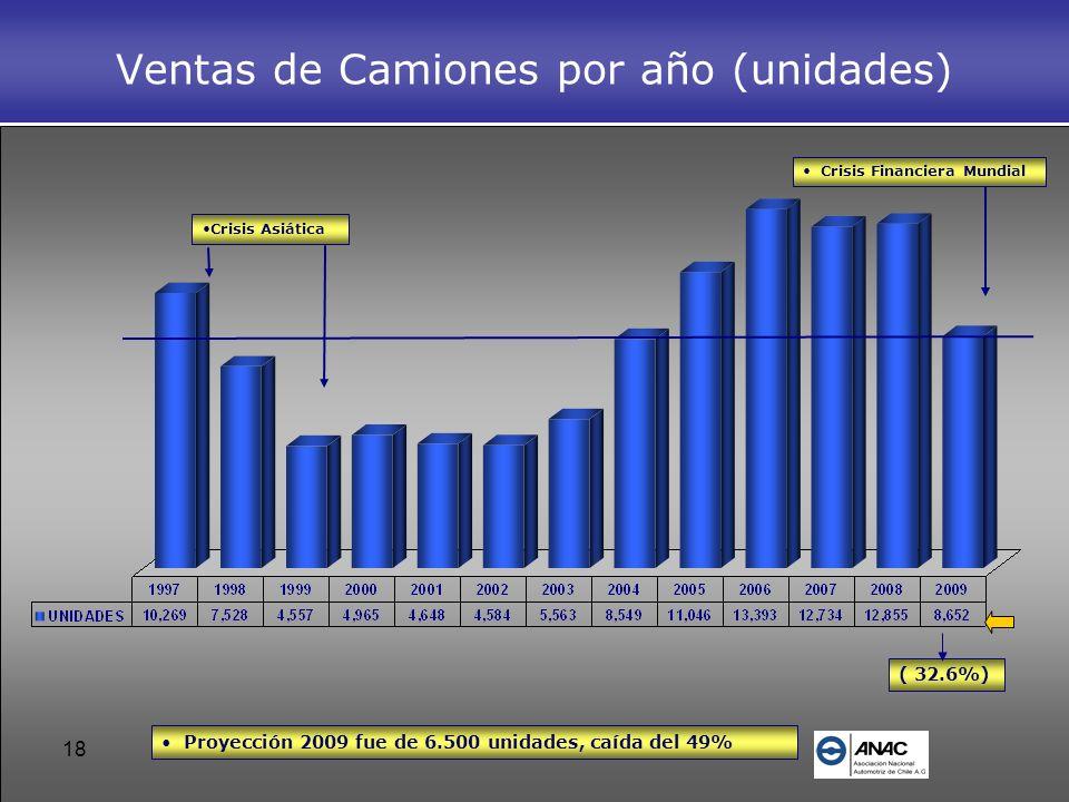 18 Ventas de Camiones por año (unidades) Crisis Financiera Mundial Crisis Asiática ( 32.6%) Proyección 2009 fue de 6.500 unidades, caída del 49%