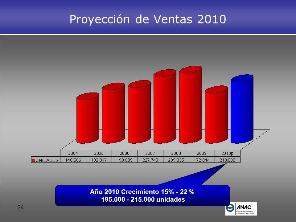 24 Proyección de Ventas 2010 Año 2010 Crecimiento 15% - 22 % 195.000 - 215.000 unidades