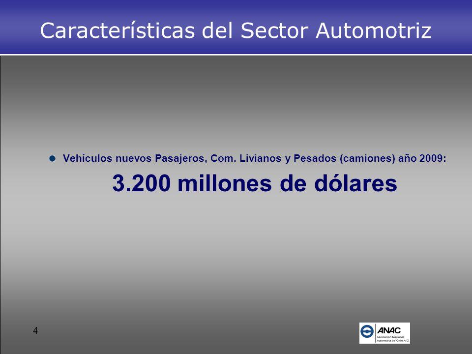 4 Características del Sector Automotriz Vehículos nuevos Pasajeros, Com. Livianos y Pesados (camiones) año 2009: 3.200 millones de dólares