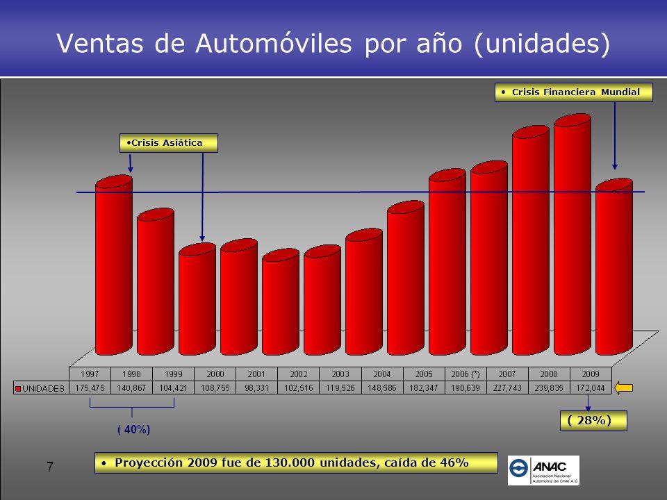 7 Ventas de Automóviles por año (unidades) Crisis Financiera Mundial Crisis Asiática ( 40%) ( 28%) Proyección 2009 fue de 130.000 unidades, caída de 4