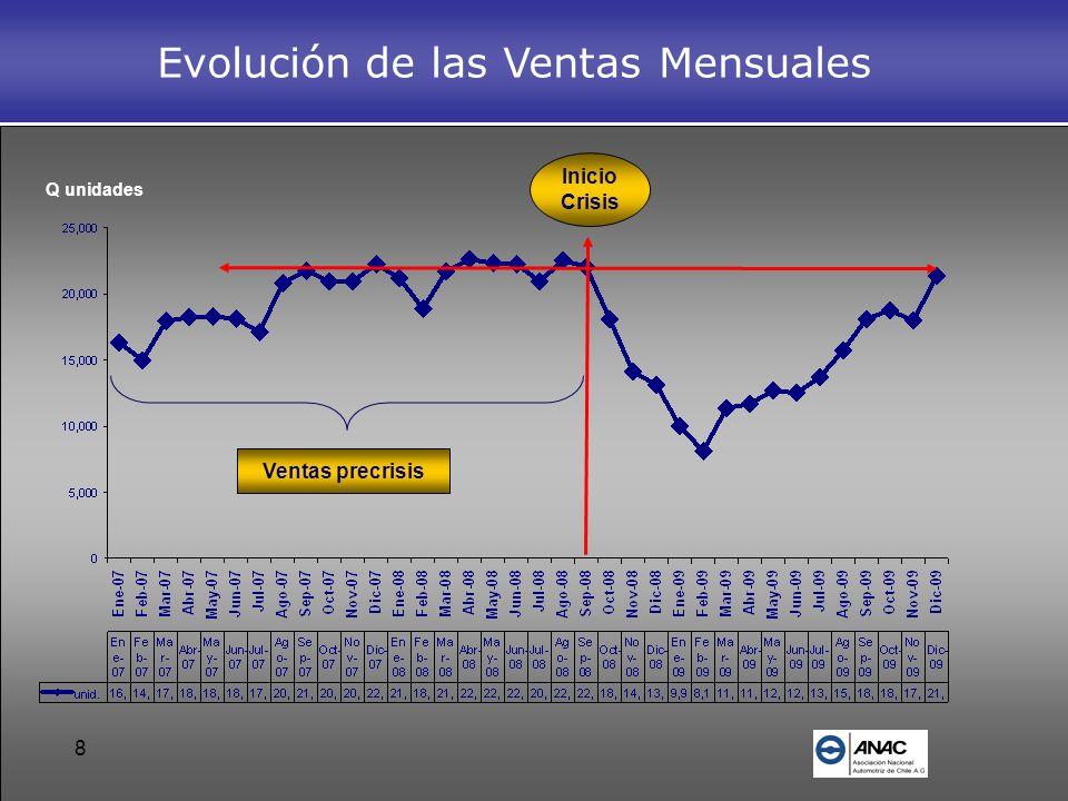 19 Inicio Crisis Q unidades Evolución de las Ventas Mensuales Ventas precrisis