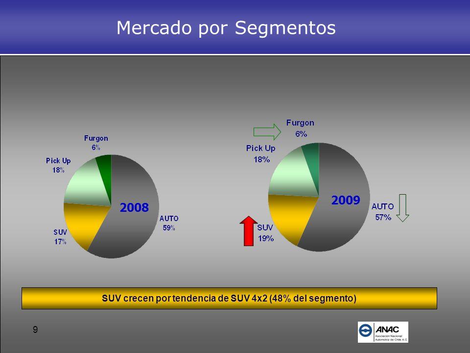 9 Mercado por Segmentos 2008 2009 SUV crecen por tendencia de SUV 4x2 (48% del segmento)