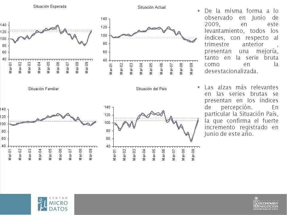 De la misma forma a lo observado en Junio de 2009, en este levantamiento, todos los índices, con respecto al trimestre anterior, presentan una mejoría, tanto en la serie bruta como en la desestacionalizada.