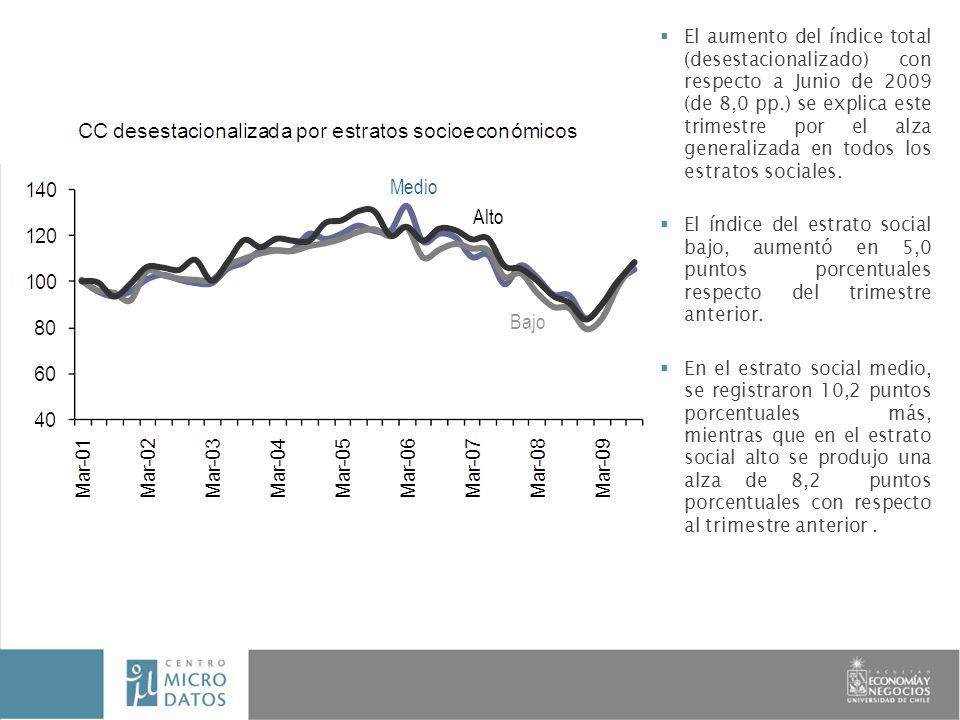 El aumento del índice total (desestacionalizado) con respecto a Junio de 2009 (de 8,0 pp.) se explica este trimestre por el alza generalizada en todos los estratos sociales.