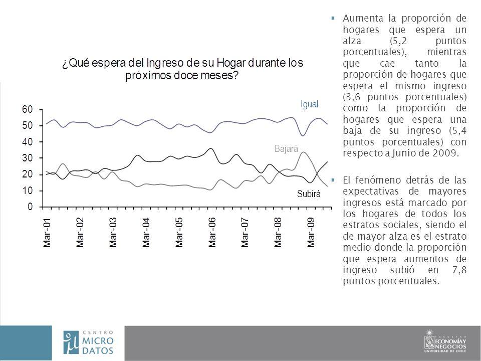 Aumenta la proporción de hogares que espera un alza (5,2 puntos porcentuales), mientras que cae tanto la proporción de hogares que espera el mismo ingreso (3,6 puntos porcentuales) como la proporción de hogares que espera una baja de su ingreso (5,4 puntos porcentuales) con respecto a Junio de 2009.