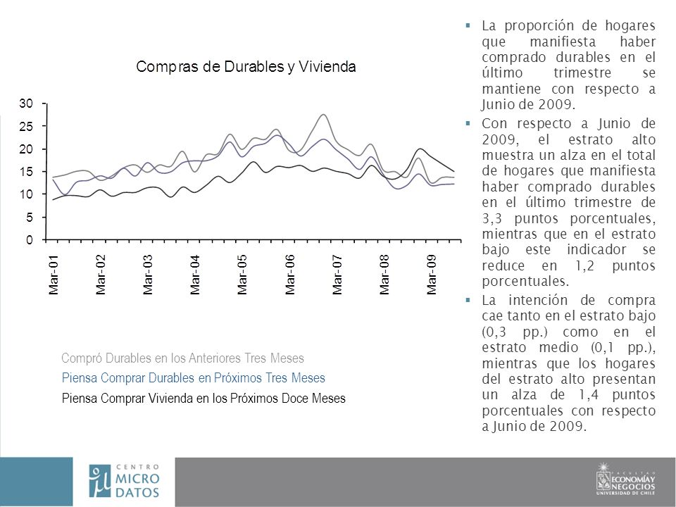 La proporción de hogares que manifiesta haber comprado durables en el último trimestre se mantiene con respecto a Junio de 2009.