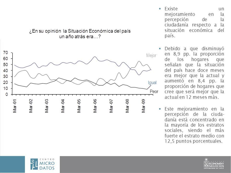 Existe un mejoramiento en la percepción de la ciudadanía respecto a la situación económica del país.