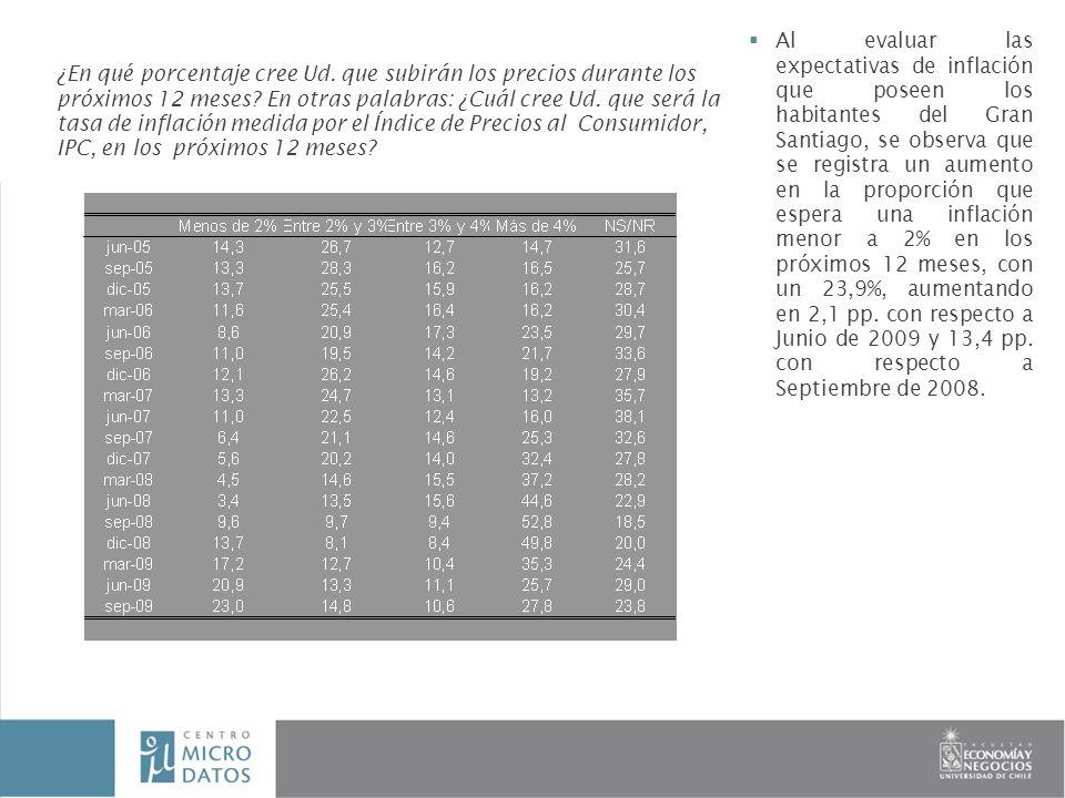 Al evaluar las expectativas de inflación que poseen los habitantes del Gran Santiago, se observa que se registra un aumento en la proporción que espera una inflación menor a 2% en los próximos 12 meses, con un 23,9%, aumentando en 2,1 pp.