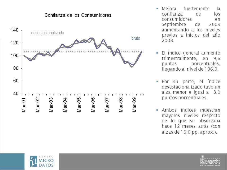 INFORME FINAL Investigador: Paola Sevilla Mejora fuertemente la confianza de los consumidores en Septiembre de 2009 aumentando a los niveles previos a inicios del año 2008.